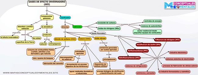 Mapa conceptual de los gases de efecto invernadero