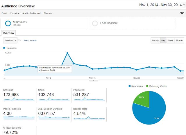 Google Analytcs-novembro