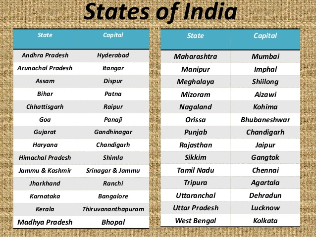Importance of States in India
