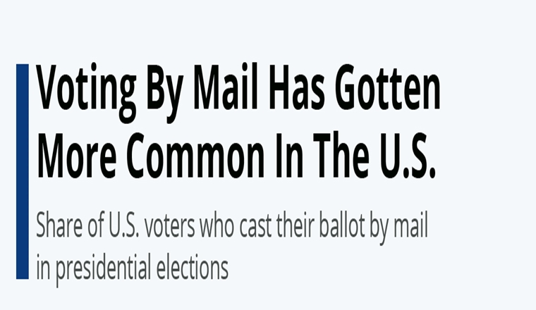 Voting By Mail Has Gotten More Common In The U.S.