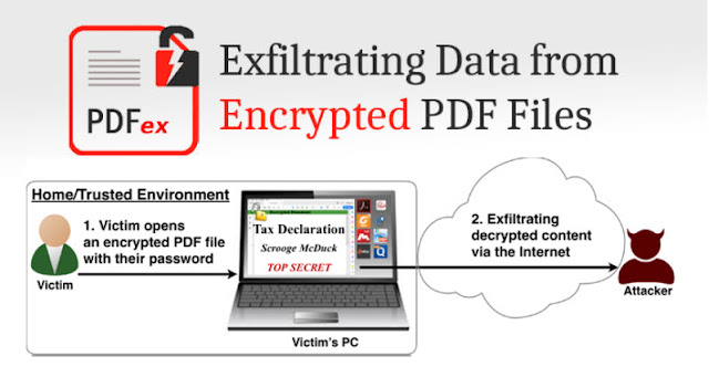 Các nhà nghiên cứu bảo mật tìm ra được cách để đọc nội dung tệp PDF bị khóa bằng mật khẩu - CyberSec365.org