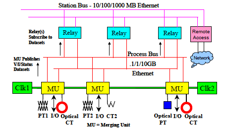 IEC 61850 - Standards for Substation Automation