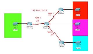 Topologi yang sesuai dengan sistem pengalamatan diatas adalah topologi Variable Length Subnet Mask (VLSM)