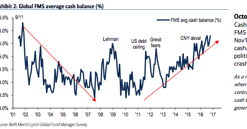 Worch Capital: Some notes from the latest BofA Merrill ...