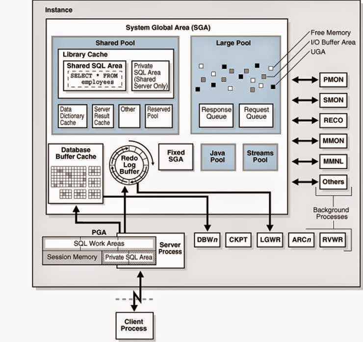 oracle database 11g architecture diagram with explanation pool pump wiring ao smith explained in detailed administration i connecting to an instance creating a session