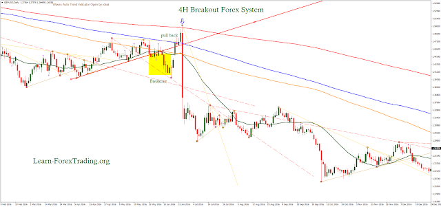 4H Breakout Forex System