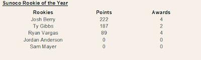 #NASCAR Xfinity Series Sunoco Rookie Standings