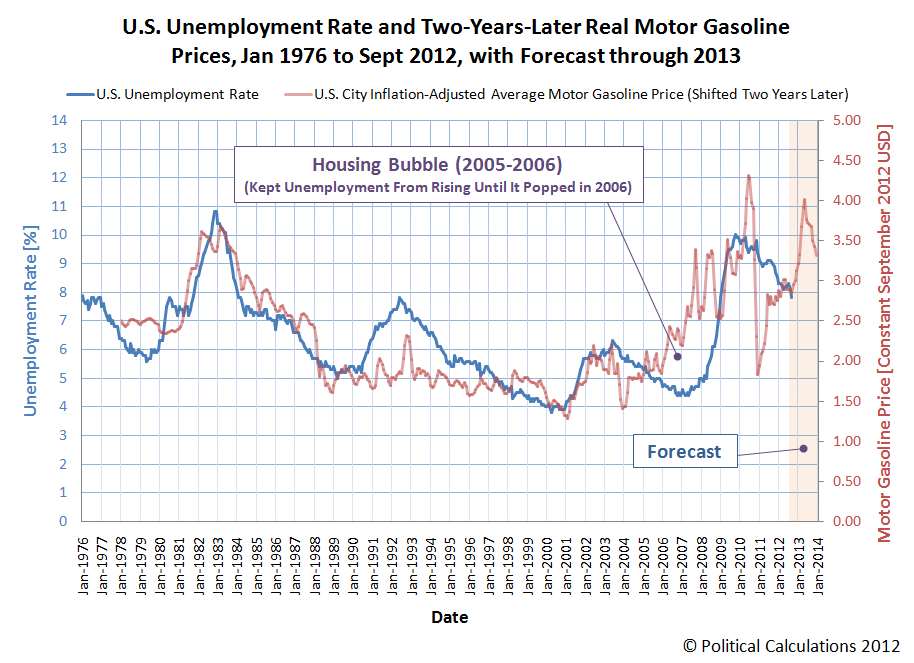 U.S. Unemployment Rate and Two-Years-Later Real Motor Gasoline Prices, Jan 1976 to Sept 2012, with Forecast through 2013