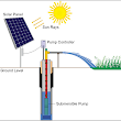Solar Powered Smart Irrigation System