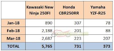 Tabel Penjualan Ninja 250 vs R25 vs CBR250RR - 2018