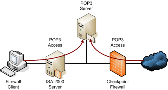 How To Retrieve Email In Outlook >> Advanced Internet: SMTP y POP3