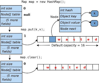 How concurrent hashmap works in Java