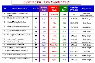 2020 UTME: 10 Highest JAMB Candidates Scores, Institutions & Courses