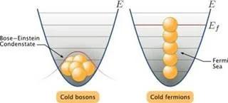 Características y propiedades de todos los estados de la materia - Diferencia entre la organización entre las partículas en el estado de Bose-Einstein (izquierda) y en el estado fermiónico - sdce.es - sitio de consulta escolar