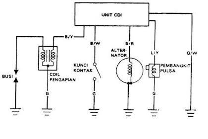 Mengenal Sistem Pengapian Elektronik Capasitor Discharge Ignition (CDI)