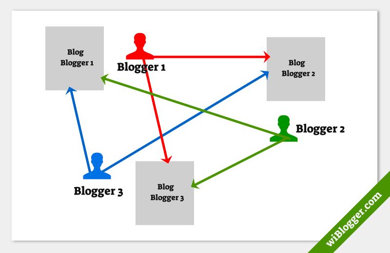 apa itu blogwalking blogger