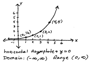 OpenAlgebra.com: Exponential Functions and Their Graphs
