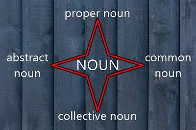 Jenis-jenis noun (kata benda) bahasa Inggris
