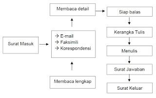 Kemampuan Bahasa yang Harus Dimiliki Sekretaris