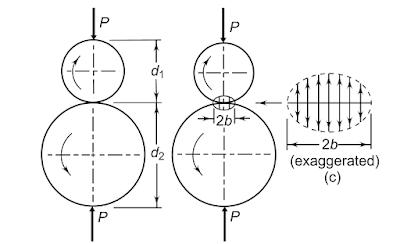 Design of Spur Gear as per Wear Strength