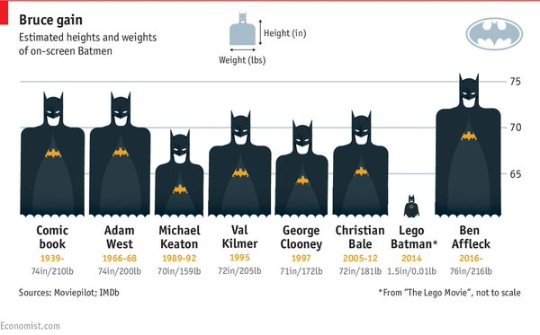 estimated height weight moviea batman dark knight