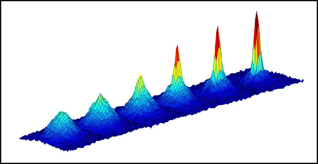 This series of graphs show the changing density of a cloud of atoms as it is cooled to lower and lower temperatures (going from left to right) approaching absolute zero. The emergence of a sharp peak in the later graphs confirms the formation of a Bose-Einstein condensate -- a fifth state of matter -- occurring here at a temperature of 130 nanoKelvin, or less than 1 Kelvin above absolute zero. (Absolute zero, or zero Kelvin, is equal to minus 459 degrees Fahrenheit or minus 273 Celsius).Credit: NASA/JPL-Caltech