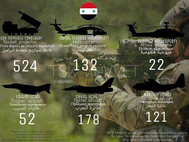Syria army power