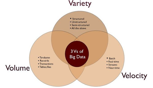 3 artibut dasar big data