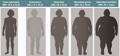 tipos de sobrepeso, obesidad y obesidad grave