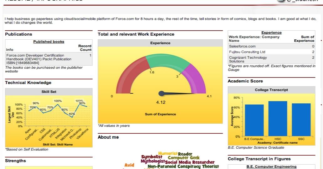 Salesforce Dashboard Infographics Resume Version 2