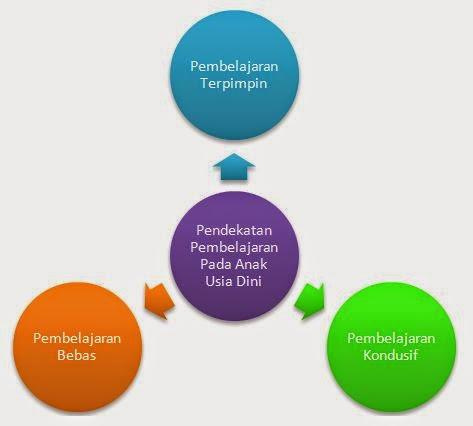 Pendekatan Pembelajaran Pada Anak Usia Dini (AUD)