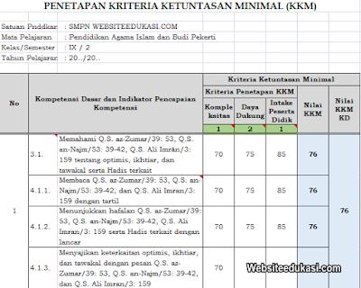 Kkm Pai Dan Bp Kelas 9 K13 Tahun 2020 2021 Websiteedukasi Com