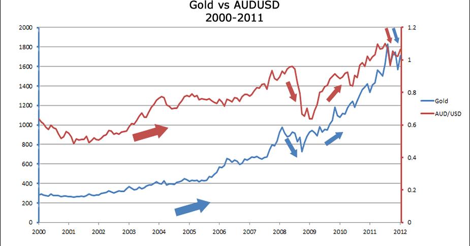 Bagaimana Emas Mempengaruhi AUD/USD dan USD/CHF | Sekolah ...