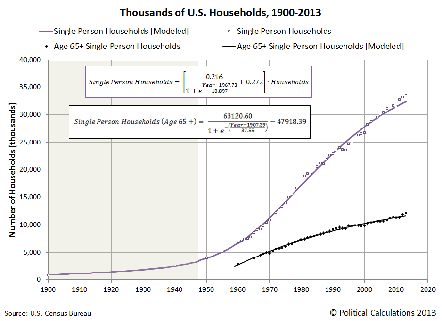 Thousands of Single Person U.S. Households, with Age 65+ Single Person Households, 1900-2013