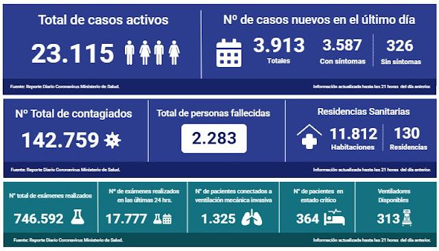 🇨🇱😷Coronavirus: Reporte Nacional 9 de Junio | 19 fallecidos