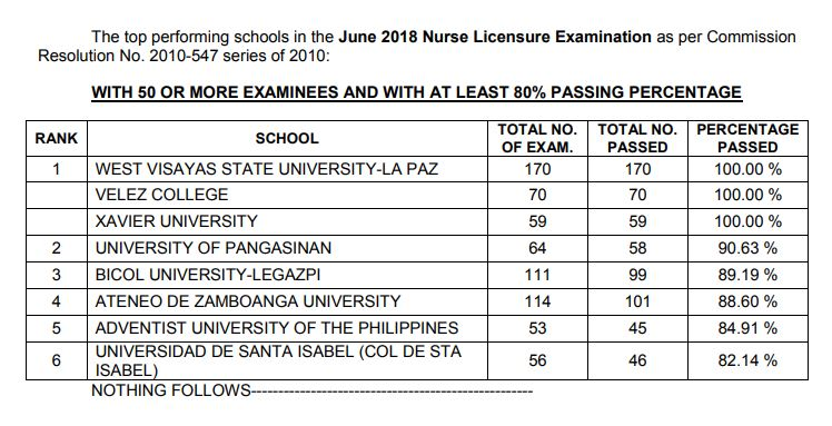 PERFORMANCE OF SCHOOLS: June 2018 NLE nursing board exam