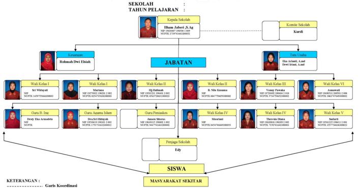 Struktur Organisasi Dan Tugasnya Di Lingkungan Sekolah Berkas Sekolah