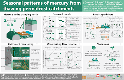 Poster: Seasonal patterns of mercury from thawing permafrost catchments