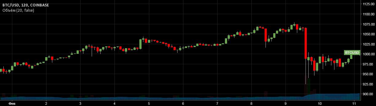 Курс Bitcoin 2