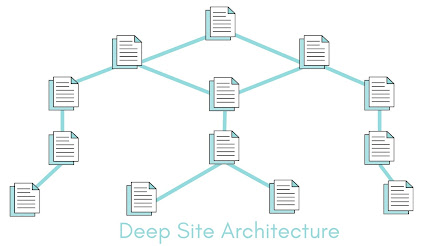 Deep Site Architecture