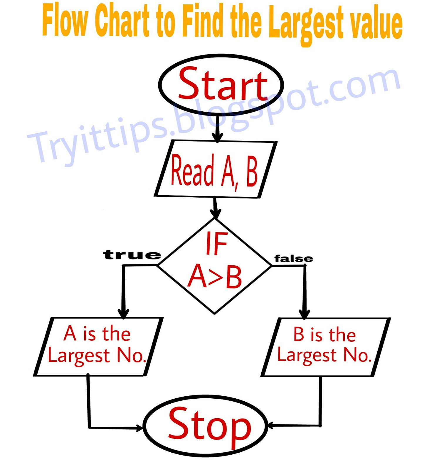 Flow chart symbol choice image free any chart examples flow chart and symbols using in programming languages in hindi example 2 draw a flow chart buycottarizona Gallery