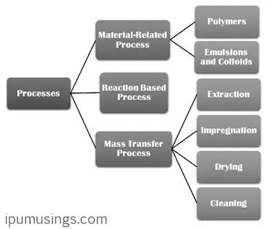 Supercritical Fluids - An Overview (#ipumusings)(#chemicalenginnering)