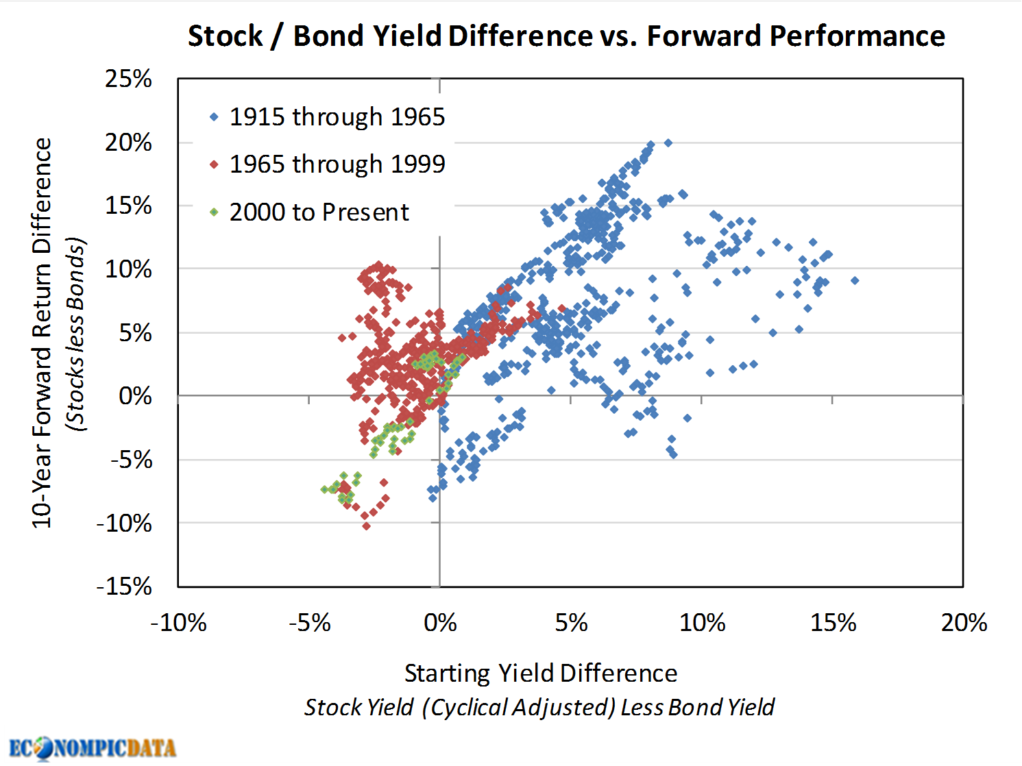stocks and bonds inverse relationship between x