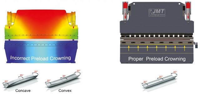 Hình ảnh mô phỏng quá trình chấn có Crowning và không có Crowning