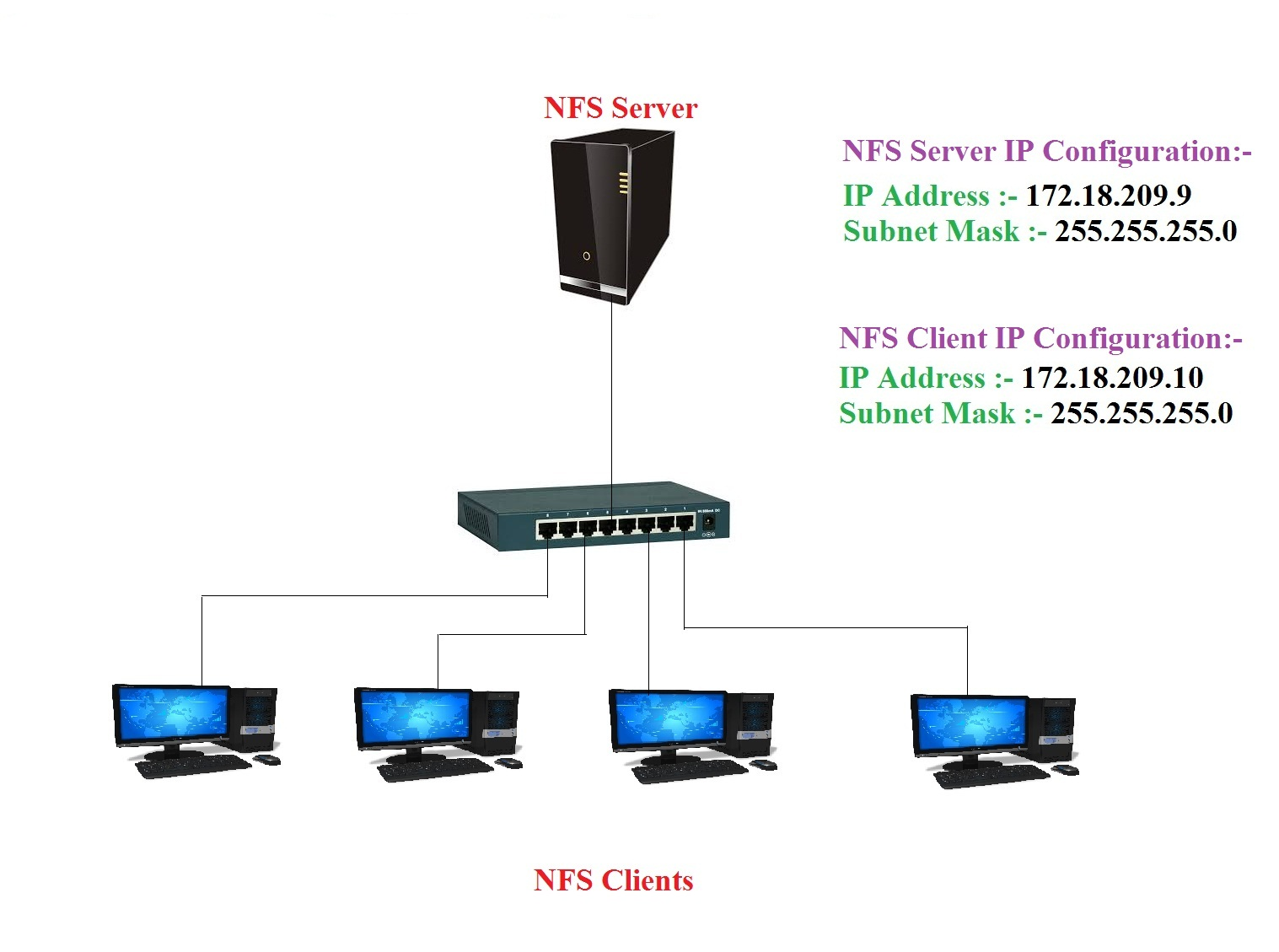 My Solutions: NFS Server Configuration in RHEL 6