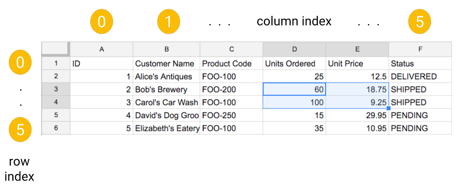 Core Python Programming: Formatting cells in Google Sheets