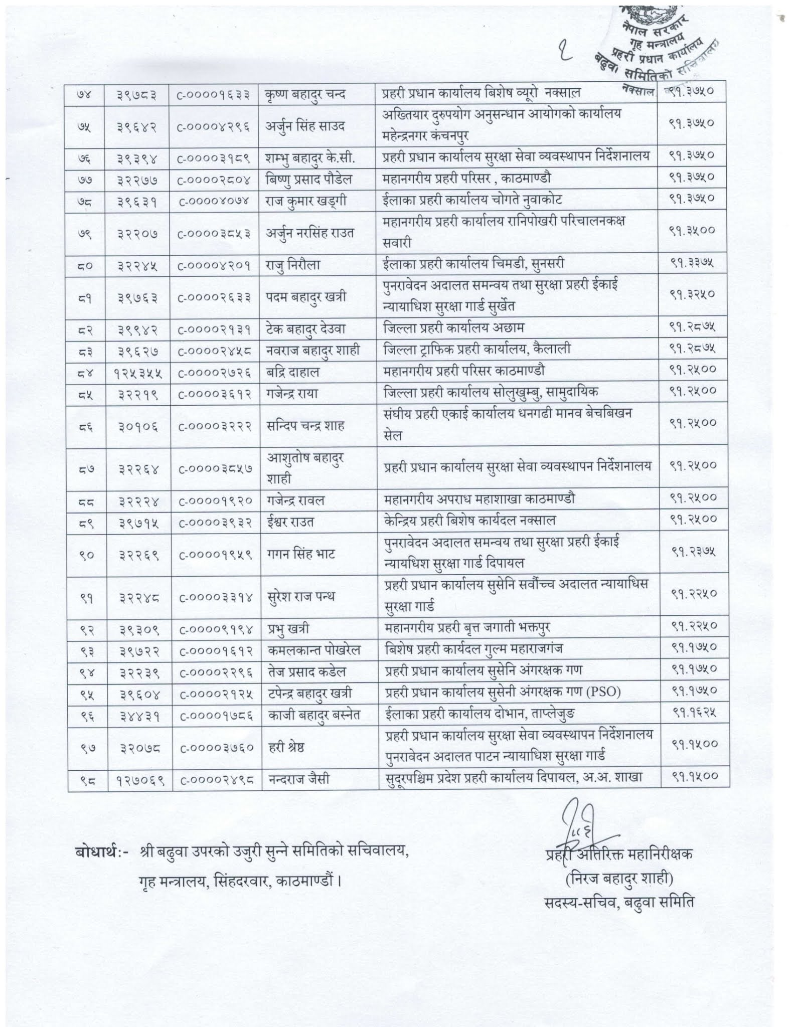Nepal Police Promotion Recommendation List From SI to Police Inspector