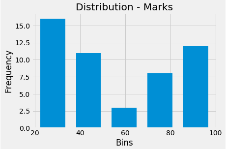 Matplotlib Tutorial : Learn with Examples in 3 hours