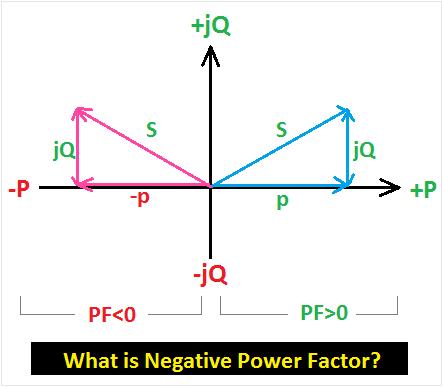 negative power factor
