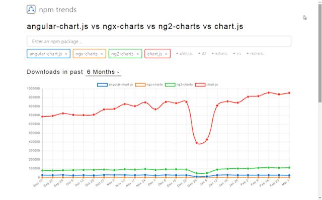 https://www.npmtrends.com/angular-chart.js-vs-ngx-charts-vs-ng2-charts-vs-chart.js